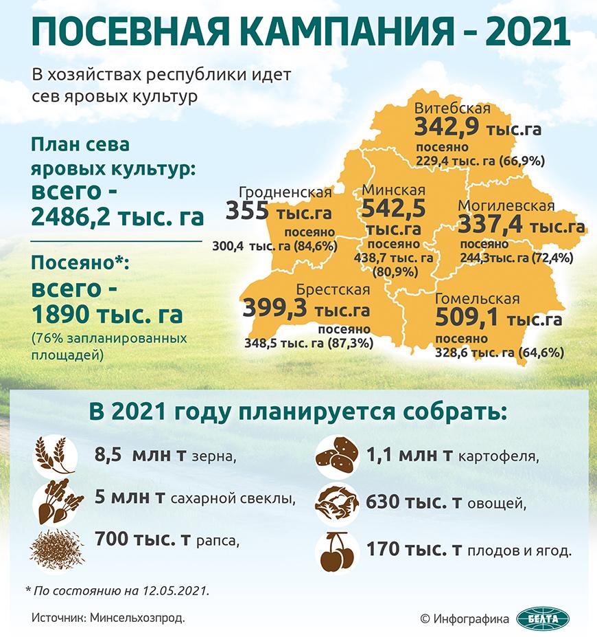Посевная кампания - 2021