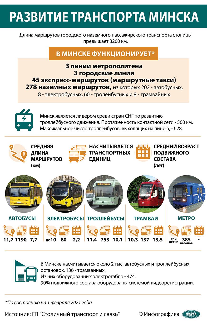 Развитие транспорта Минска