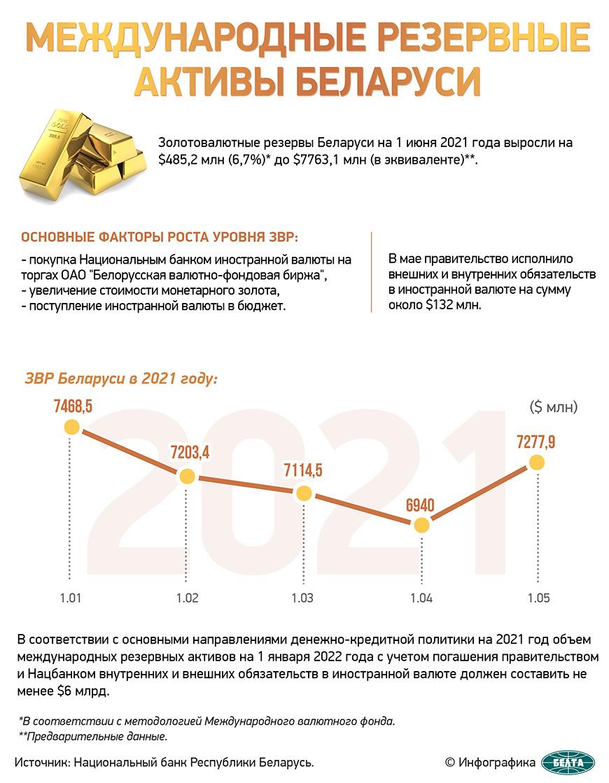 Международные резервные активы Беларуси
