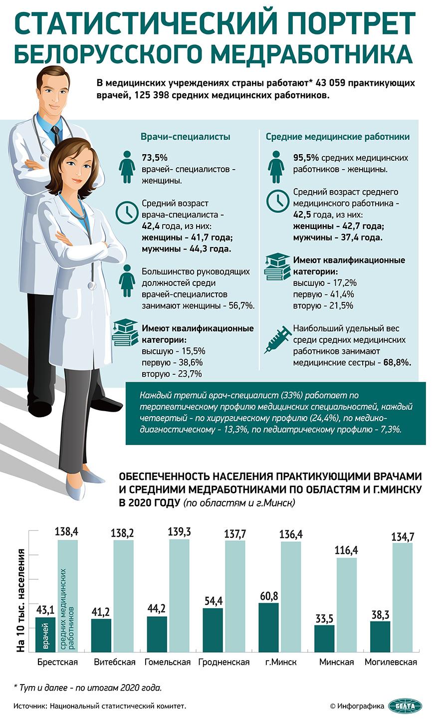 Статистический портрет белорусского медработника