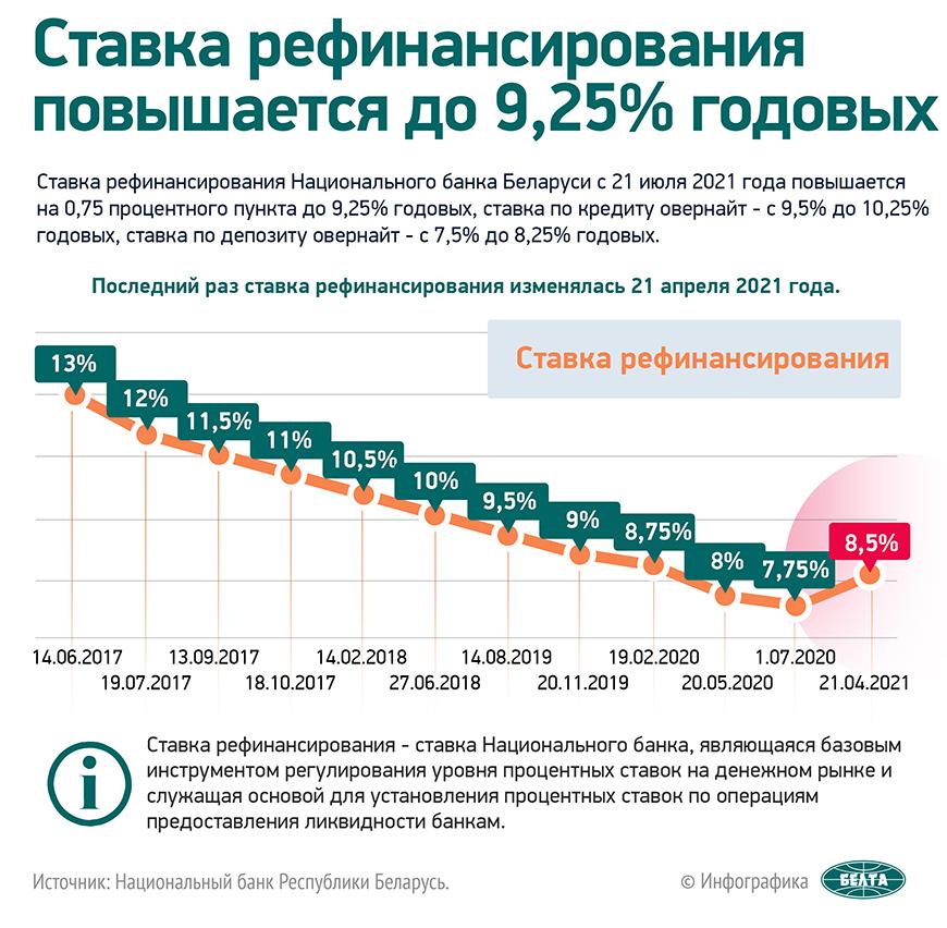 Ставка рефинансирования повышается до 9,25% годовых