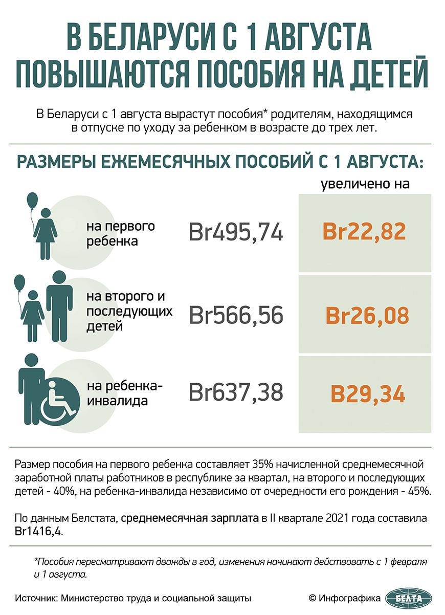 В Беларуси с 1 августа повышаются пособия на детей