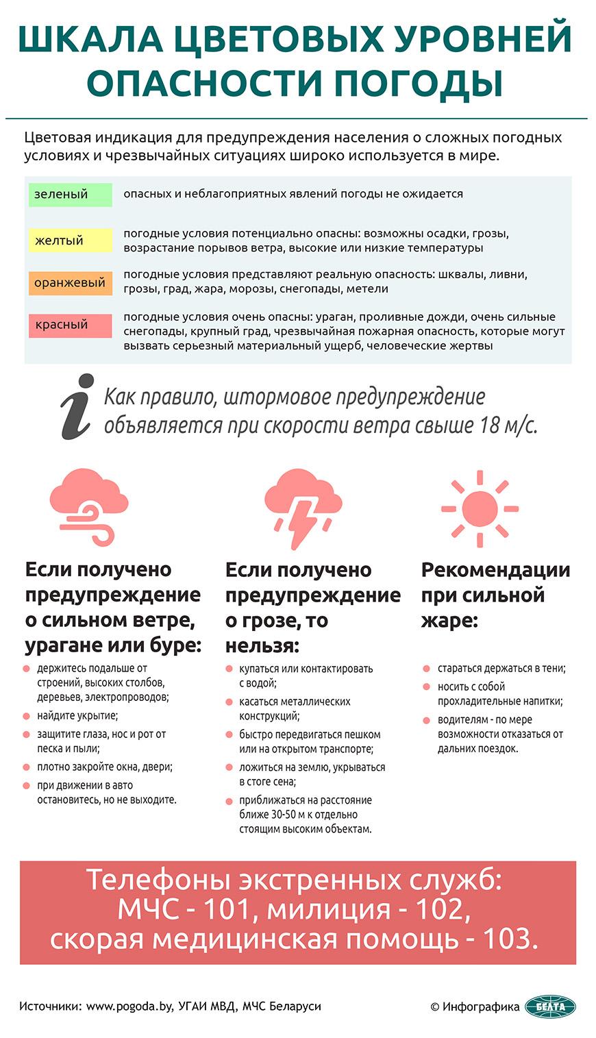 Шкала цветовых уровней опасности погоды