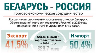 Беларусь-Россия: торгово-экономическое сотрудничество