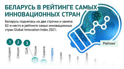 Беларусь в рейтинге самых инновационных стран