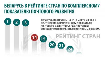 Беларусь в рейтинге стран по комплексному показателю почтового развития