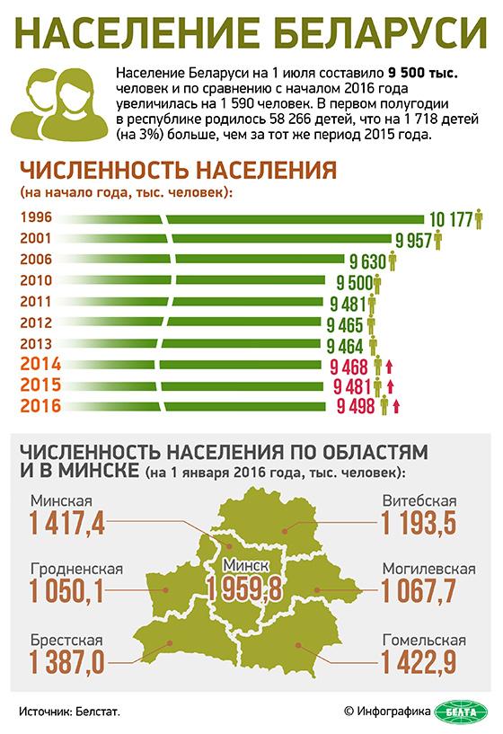 Беларусь - население : 15 - 64 лет 2014