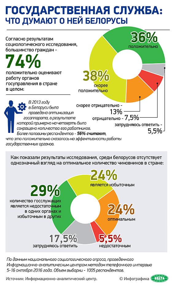 Государственная служба: что думают о ней белорусы
