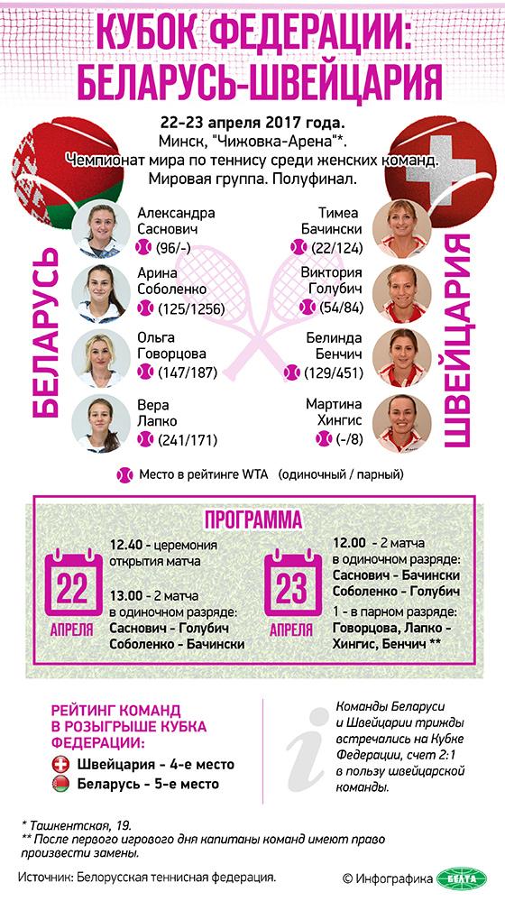 Кубок Федерации: Беларусь-Швейцария