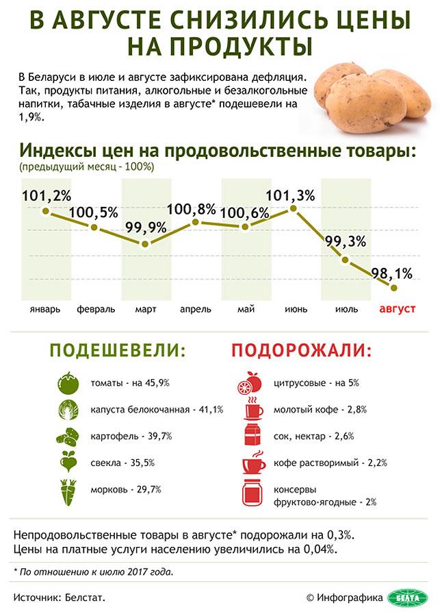 В августе снизились цены на продукты