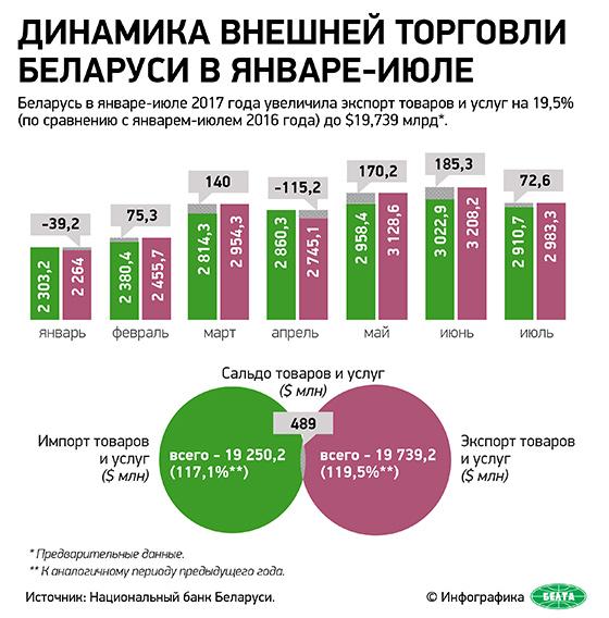 Динамика внешней торговли Беларуси в январе-июле