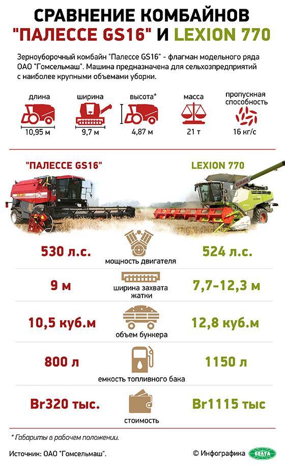 """Сравнение комбайнов """"Палессе GS16"""" и Lexion 770"""
