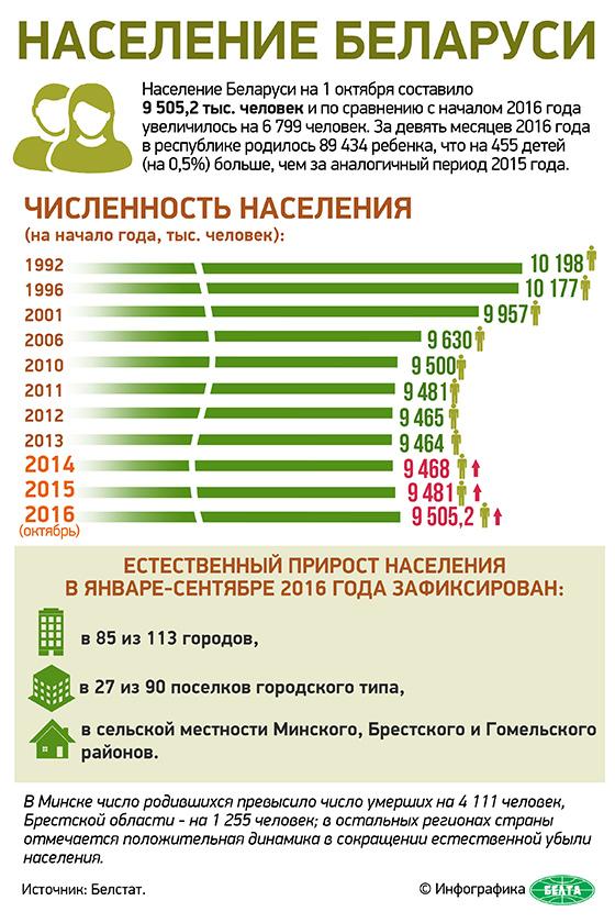 Сколько людей в белоруссии 2018