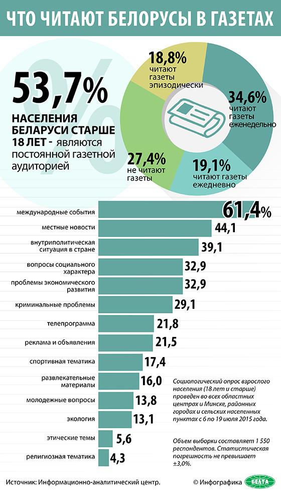 Что читают белорусы в газетах