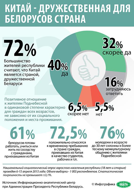 Китай - дружественная для белорусов страна