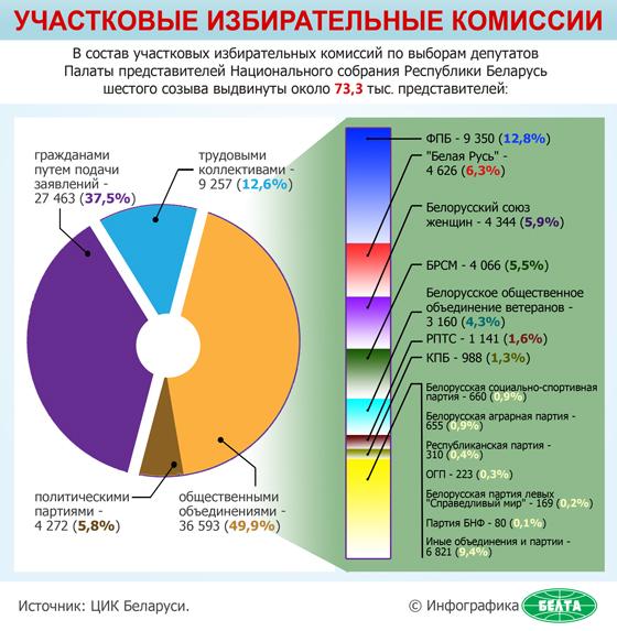 Участковые избирательные комиссии