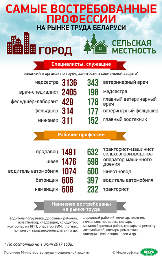 Рабочие Инструкции Профессий В Беларуси