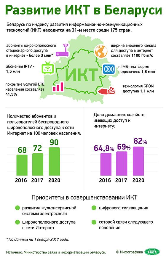 Развитие ИКТ в Беларуси