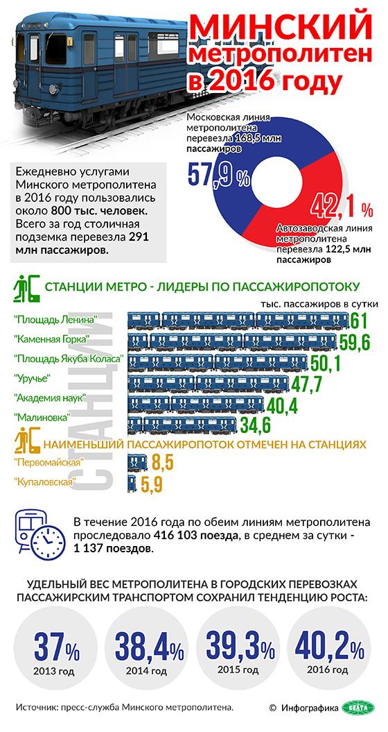 Минский метрополитен в 2016 году