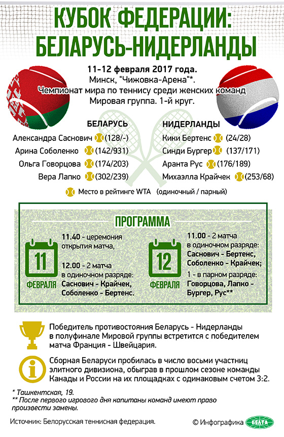 Кубок Федерации: Беларусь-Нидерланды