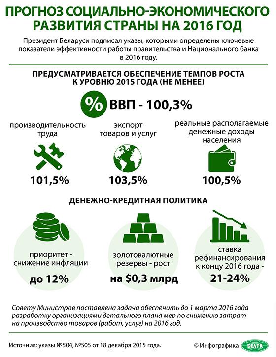 Прогноз социально-экономического развития страны на 2016 год