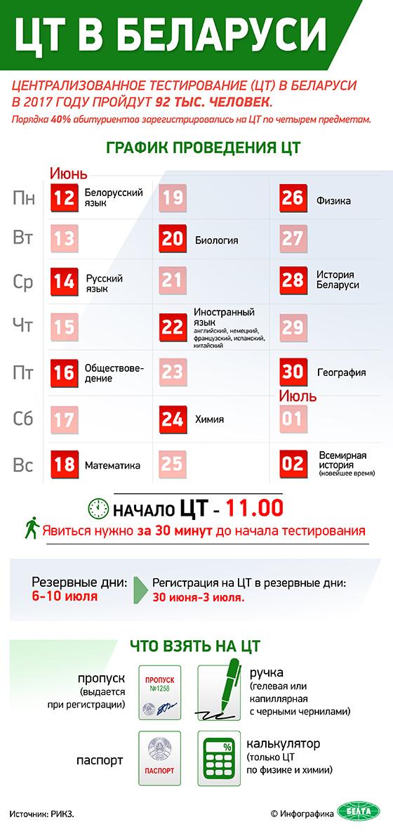 ЦТ в Беларуси