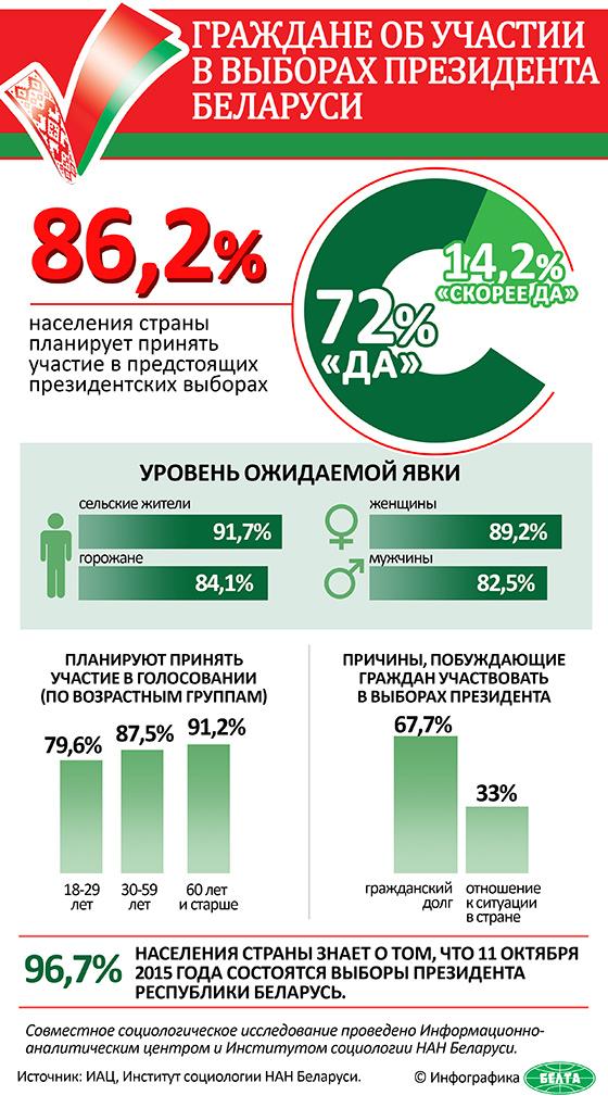 Граждане об участии в выборах Президента Беларуси