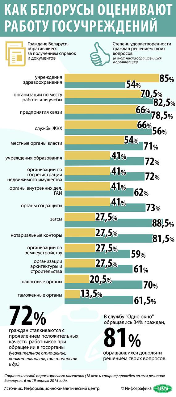 Как белорусы оценивают работу госучреждений