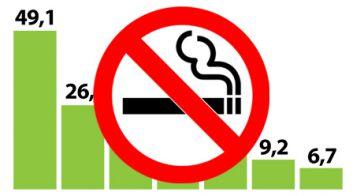 В Беларуси снижается количество курильщиков