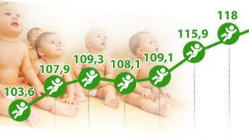 Рождаемость в Беларуси