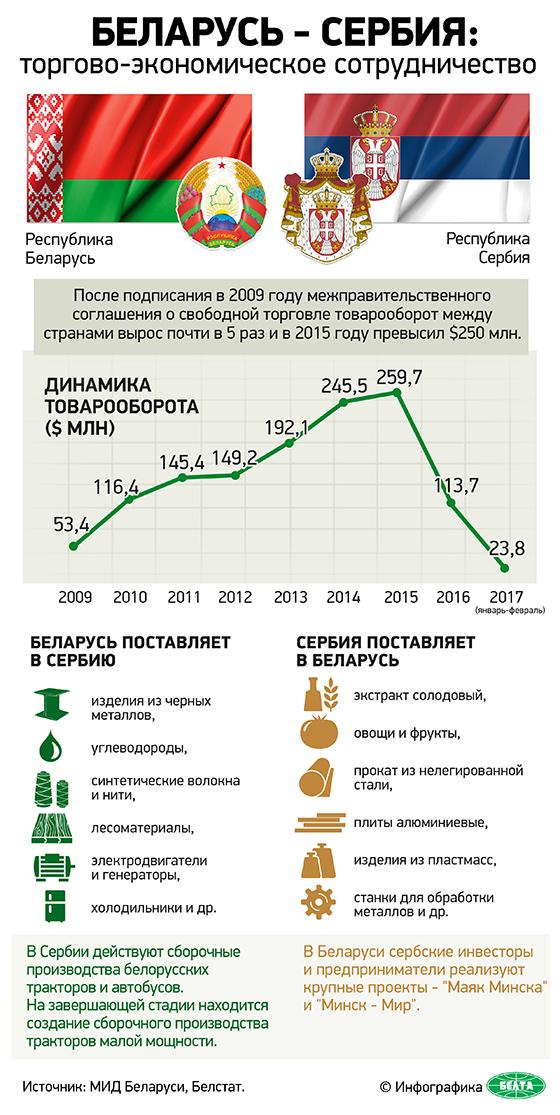 Беларусь - Сербия: торгово-экономическое сотрудничество