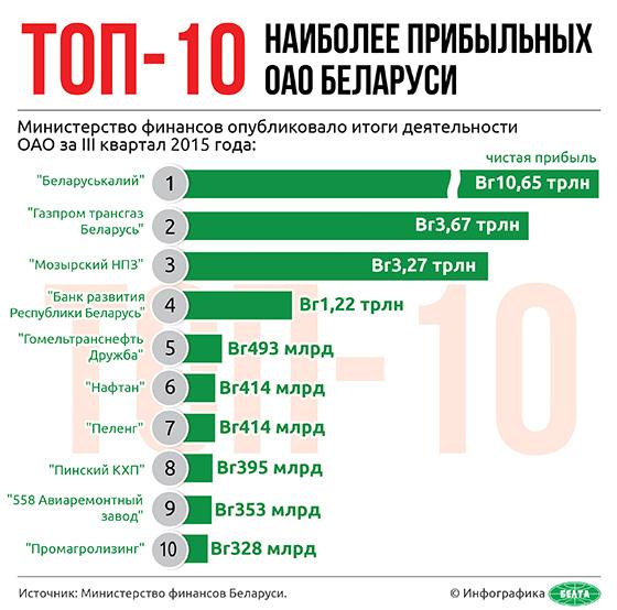 Топ-10 наиболее прибыльных ОАО Беларуси