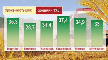 В Беларуси завершается жатва