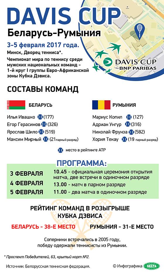 Davis Cup: Беларусь-Румыния