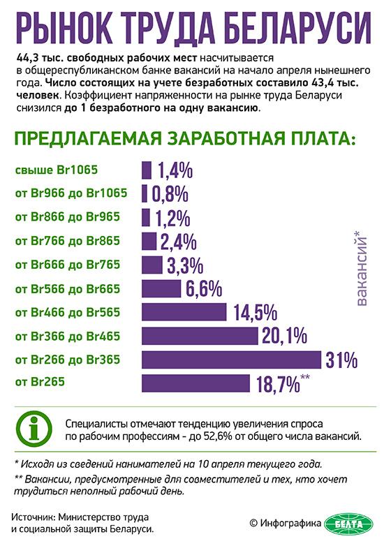 Рынок труда Беларуси