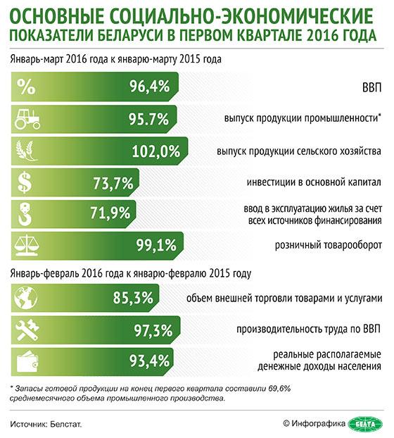 Основные социально-экономические показатели Беларуси в первом квартале 2016 года