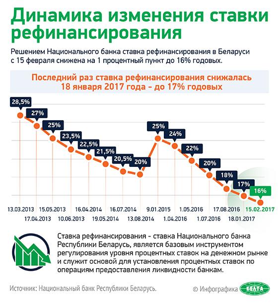Ставка рефинансирования прогноз на 2017 год беларусь транспортный налог.ставки на 2012