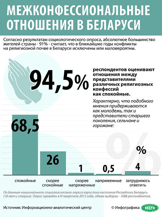 Межконфессиональные отношения в Беларуси
