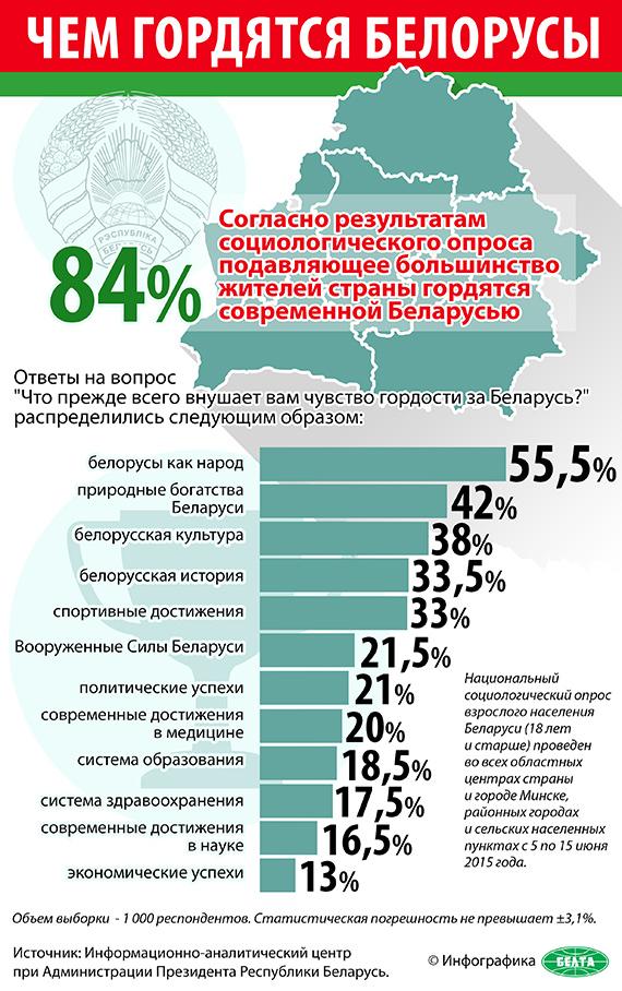 Чем гордятся белорусы