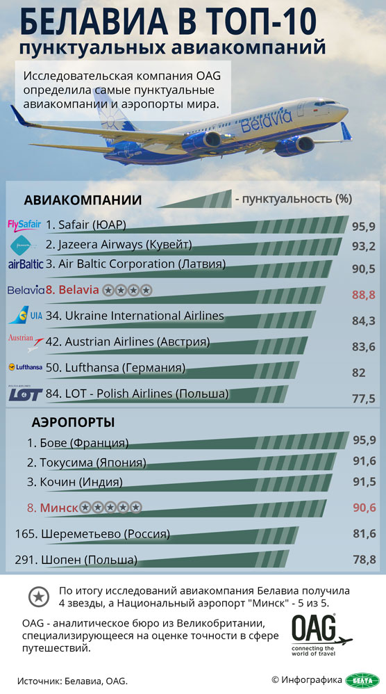 Белавиа в топ-10 пунктуальных авиакомпаний