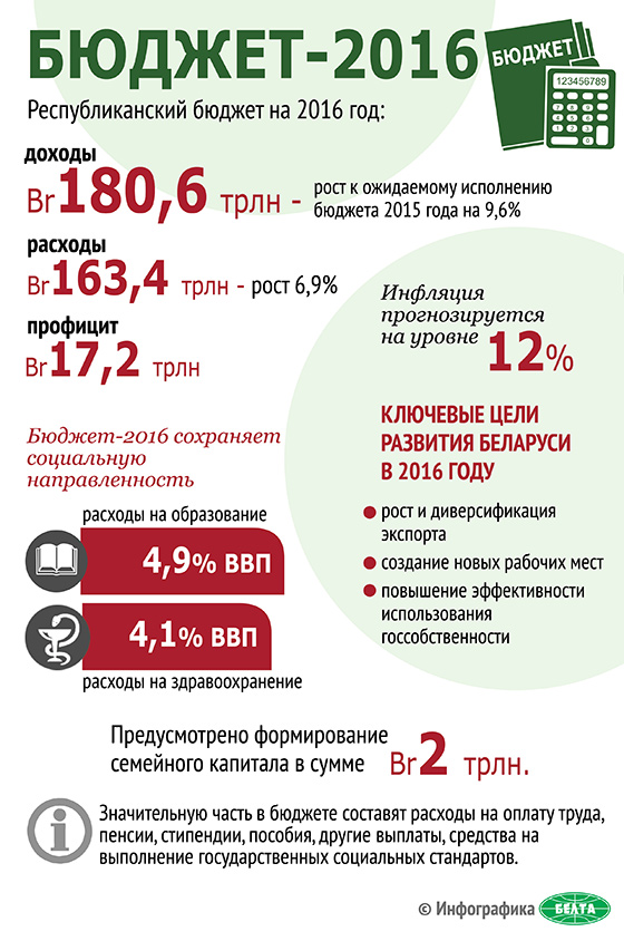 Бюджет-2016