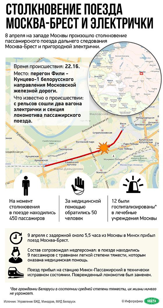 Столкновение поезда Москва-Брест и электрички