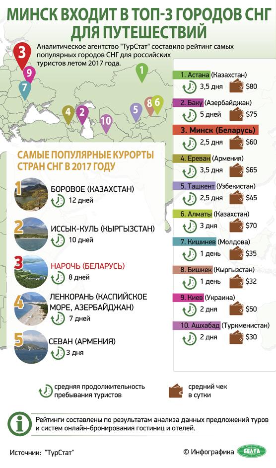 Минск входит в топ-3 городов СНГ для путешествий