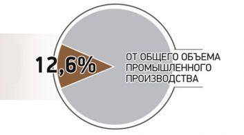 Машиностроительный комплекс Беларуси