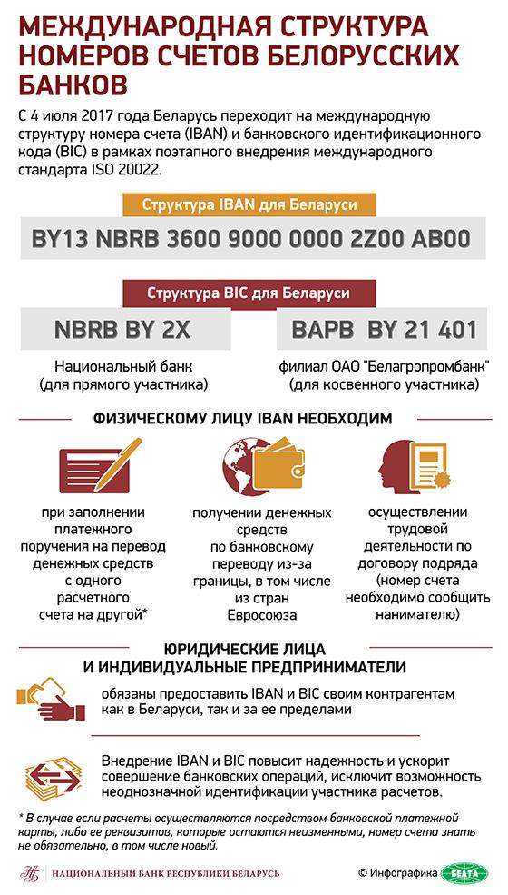 Международная структура номеров счетов белорусских банков