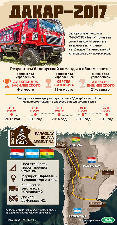 """Дакар-2017"""
