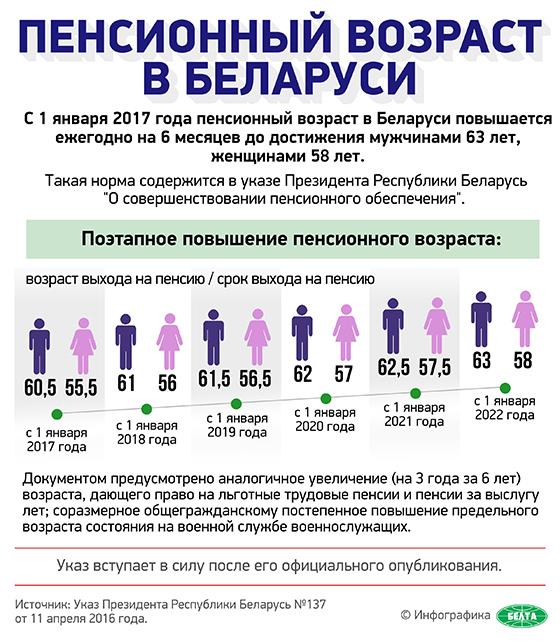 Какая минимальная пенсия а Белоруссии в 2018