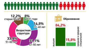 Делегаты пятого Всебелорусского народного собрания
