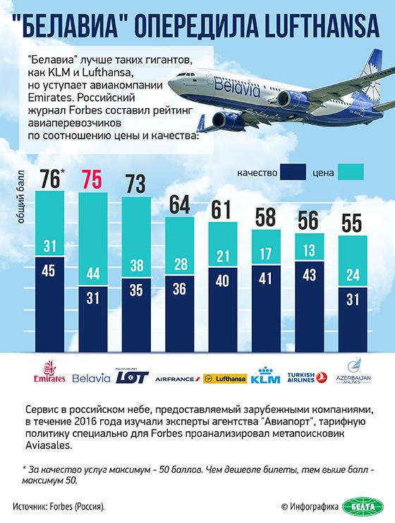 """""""Белавиа"""" опередила Lufthansa"""