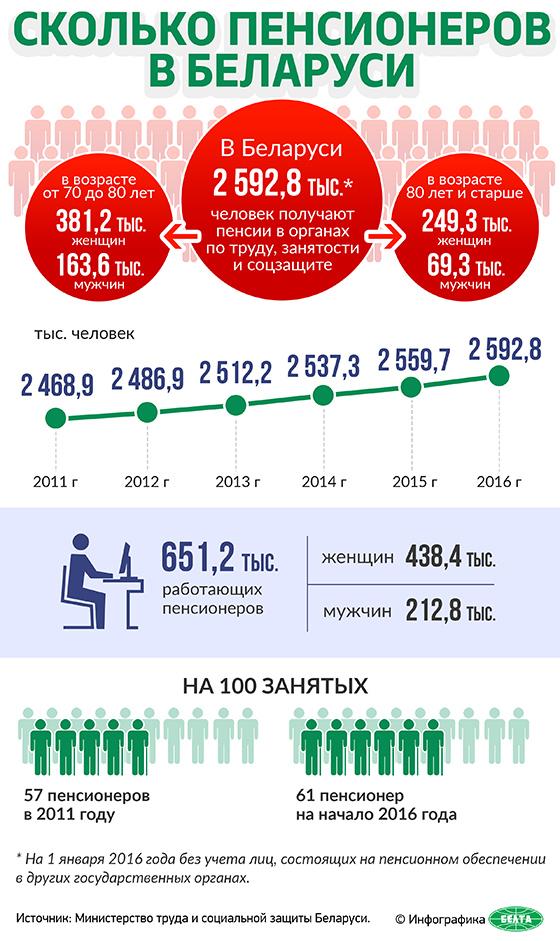 Сколько пенсионеров в Беларуси
